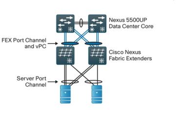 Cisco Nexus Switches Part 1: A Brief Overview – {networkphil}