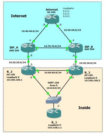 Dual WAN Router with Dual ISP Using BGP and OSPF – {networkphil}